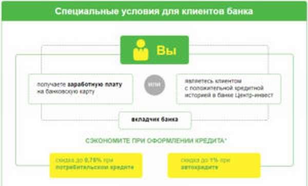 инвест банк кредит наличными калькулятор
