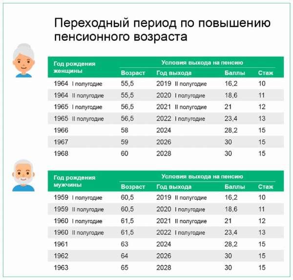 Переходный период повышения пенсионного возраста