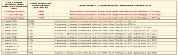 МРОТ в Санкт-Петербурге с 1 января 2019 года – что нужно знать?