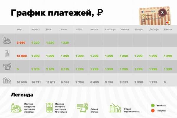 Как работает карта рассрочки Халва от Совкомбанка?