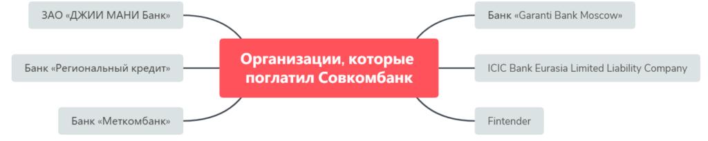 Банки-партнеры Совкомбанка