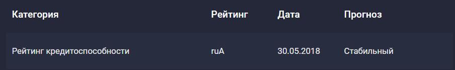Рейтинг надежности Совкомбанка по оценке RAEX