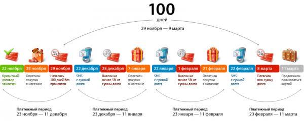 Схема льготного периода