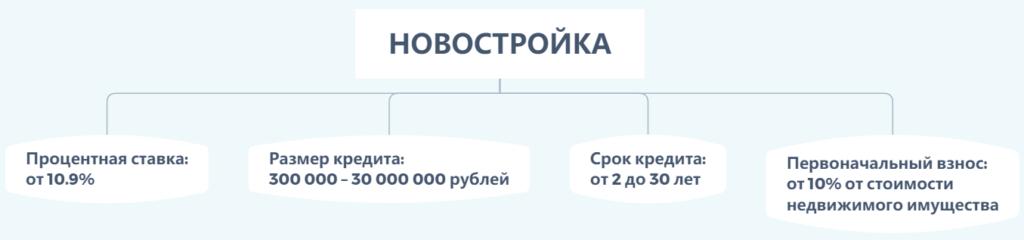 Условия ипотечной программы Совкомбанка «Новостройка»