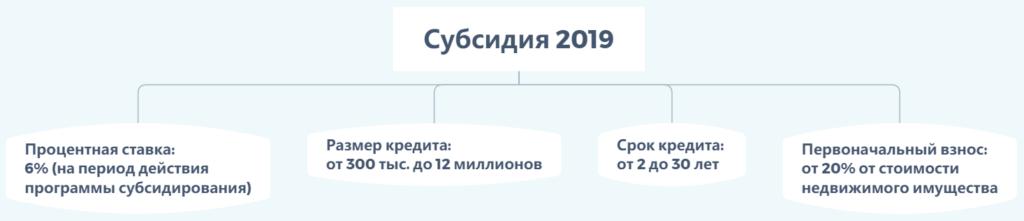 Условия ипотечной программы Совкомбанка «Субсидия 2019»