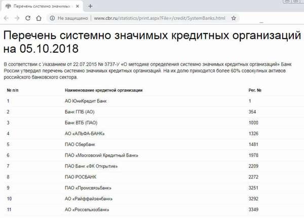 Рейтинг надежности Совкомбанка 2018 по данным Центробанка среди банков России