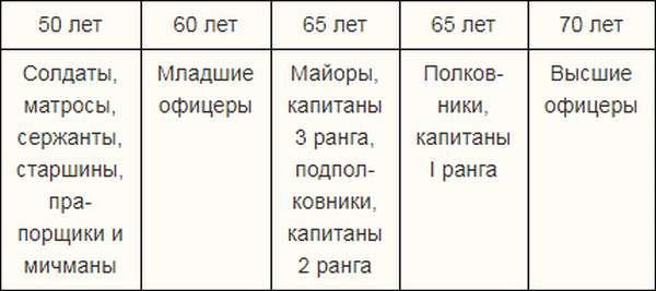 Кого призовут на военные сборы 2019 года для граждан России, пребывающих в запасе?