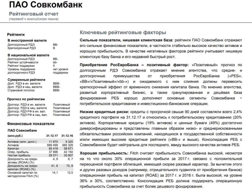 Рейтинг надежности Совкомбанка по оценкам Fitch Ratings